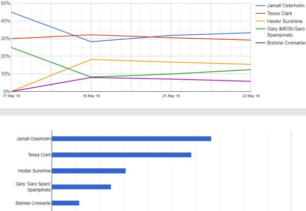 project runway predictions odds graphs