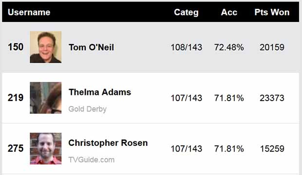 Emmys-Experts-Predictions-Score-Report