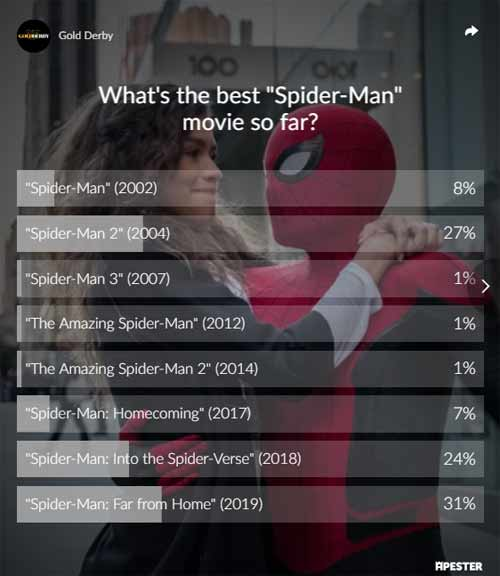 spider man poll results