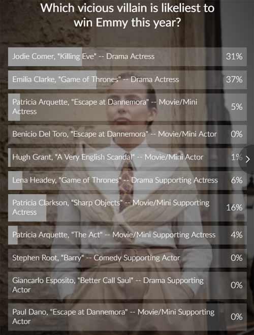 emmy poll results
