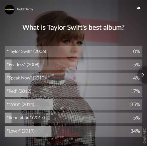 taylor swift poll results