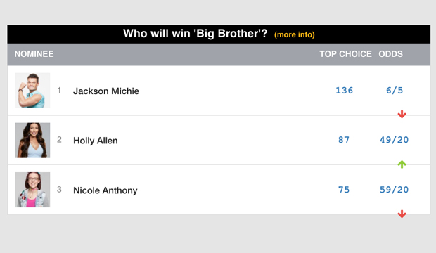 Place a bet on big brother winner betting apps usa