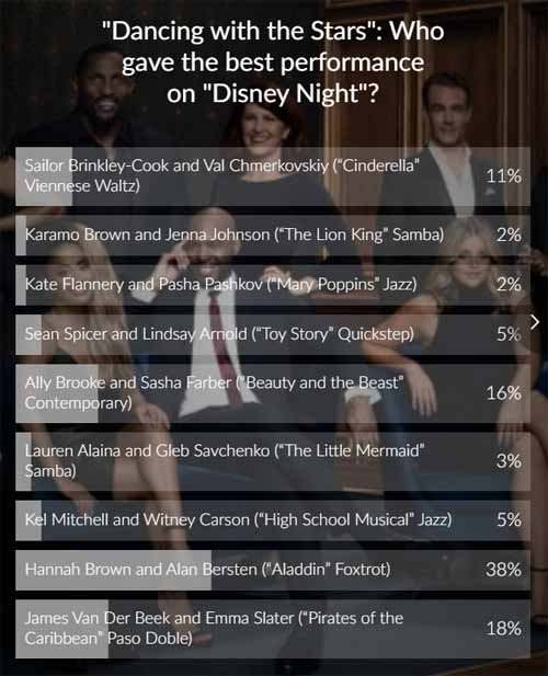 DWTS poll results