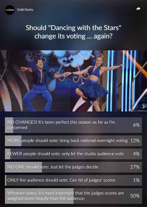 dancing with the stars dwts judges poll results