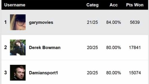 SAG-Film-Predictions-Score-Report