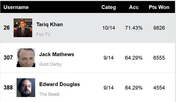 Golden-Globes-Film-Experts-Predictions-Score-Report