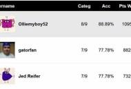 SAG-TV-Users-Predictions-Score-Report
