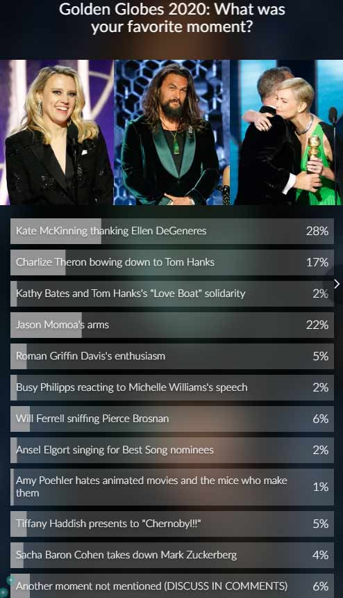 Golden Globes poll results