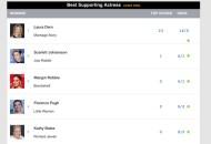 supporting-actress-oscar-top-24
