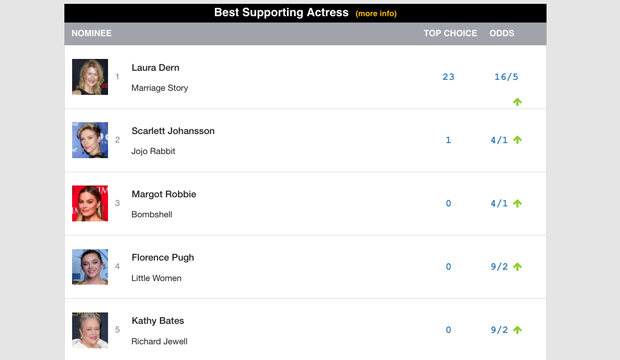 supporting-actress-oscar-top-24