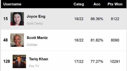 BAFTA-Experts-Predictions-Score-Report