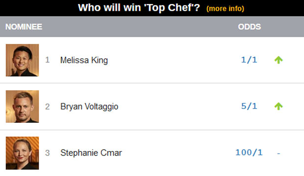 top chef finale odds