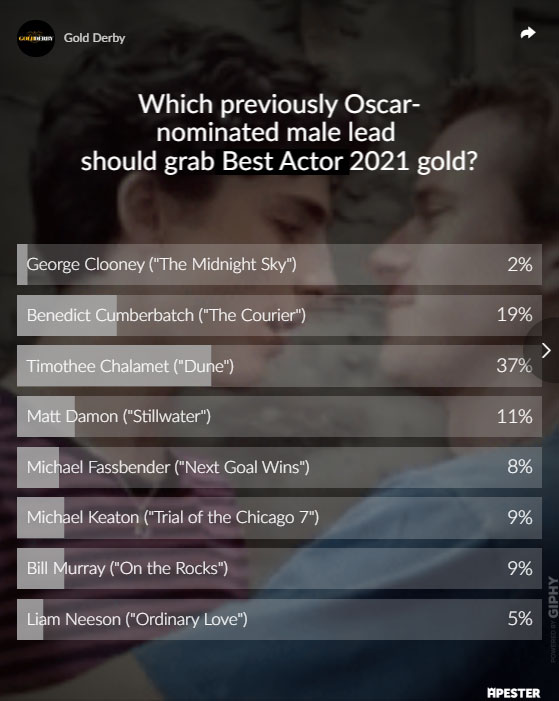 Oscar poll results timothee chalamet