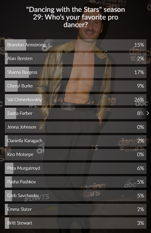dancing with the stars dwts poll results