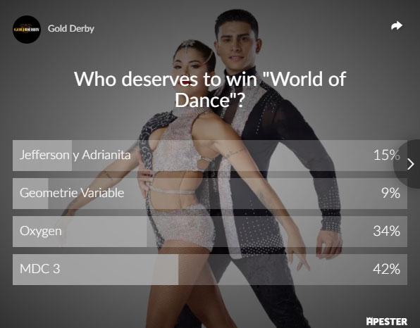 world of dance winner poll results