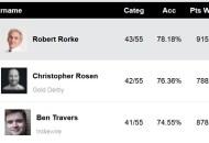 Golden Globe TV Experts Predictions Score Report