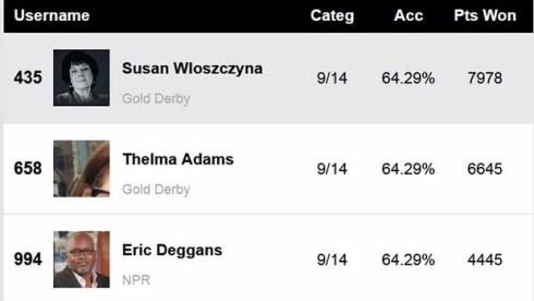 Golden Globes Film Experts Predictions Score Report
