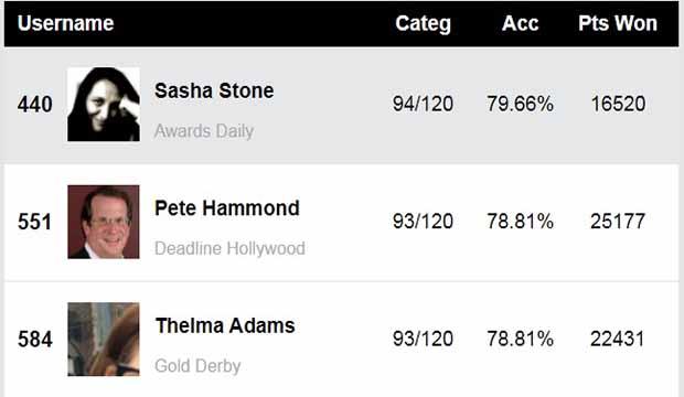 Oscars Experts Nominations Predictions Score Report