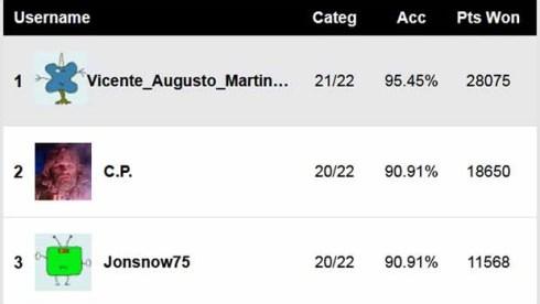 BAFTA Predictions Score Report