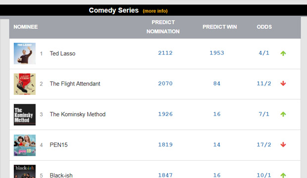 LATEST EMMY ODDS: Rankings in all top races
