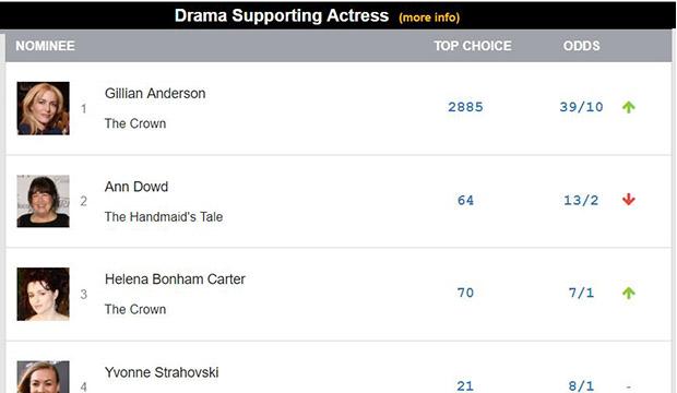 The Crown Netflix Emmys