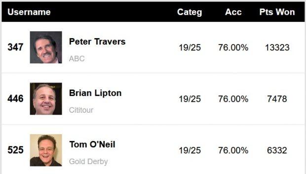 Tony Awards Experts Predictions Score Report